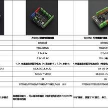 Arduino创客作品推荐:DFRobot电机驱动及蓝牙模块选型指南