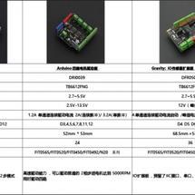 创客主题其他主题:DFRobot电机驱动及蓝牙模块选型指南