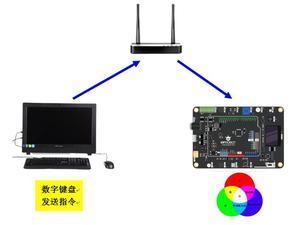 【PinPong Board】PinPong Board 玩物联2-物联RGB灯