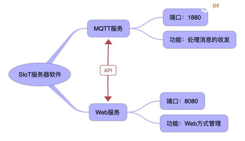 为 SIoT 写一个物联网设备管理插件