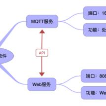 Mind+创客作品推荐:为 SIoT 写一个物联网设备管理插件